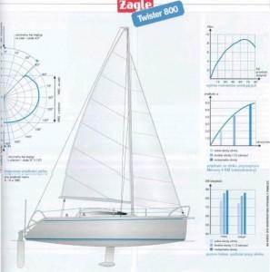 Wykres statteczności jachtu Twister 800n